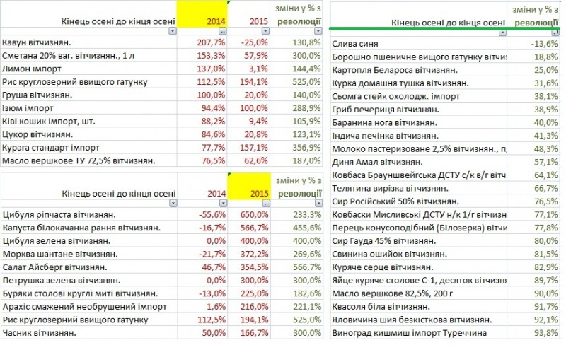 food price inflation Ukraine