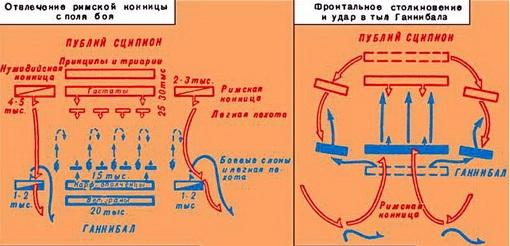 Схема двух основных этапов