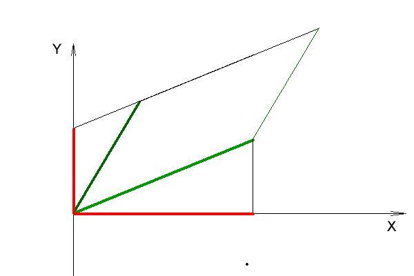 РЕФЕРАТ ПО МАТЕМАТИКЕ ТЕМА Геометрический смысл определителя  Площадь параллелепипеда натянутого на зеленые векторы совпадает с площадью параллелепипеда натянутого на красные векторы Красный вектор в направлении