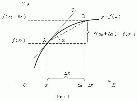 РЕФЕРАТ ПО МАТЕМАТИКЕ ТЕМА Геометрический смысл производной  2