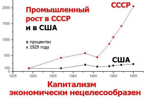 рост промышленности в ссср и спад в сша