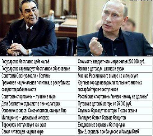СССР и РФ разница