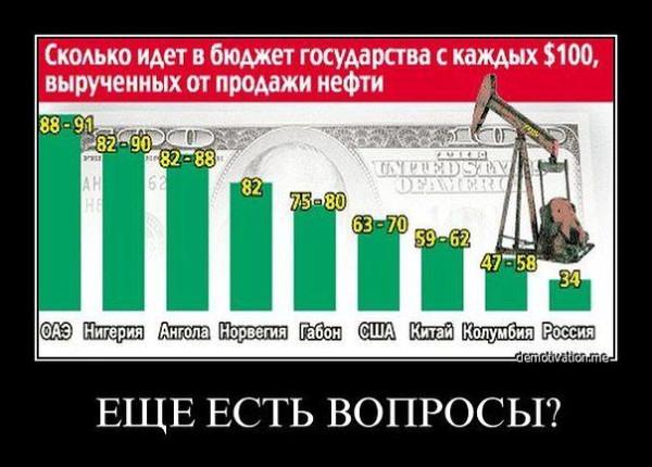 нефть в бюджет государств
