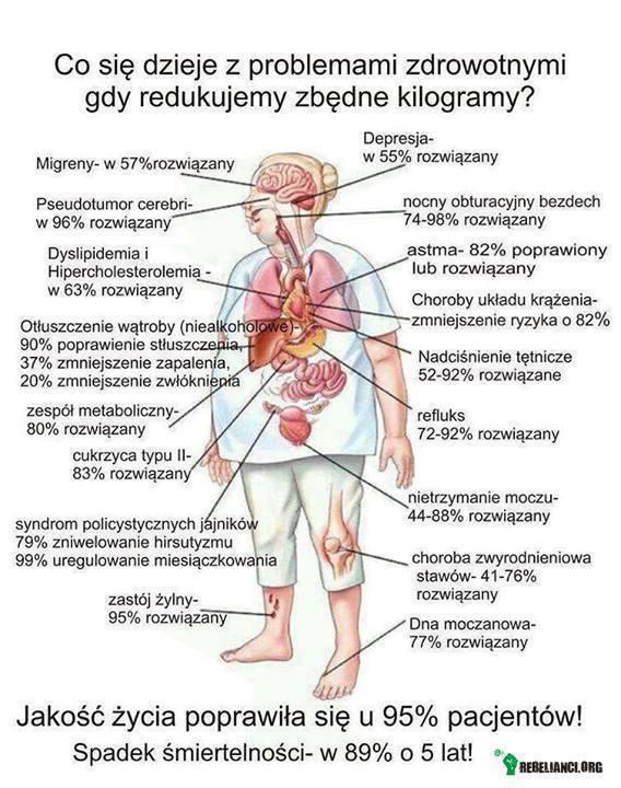 Dlaczego chorujesz ? 3