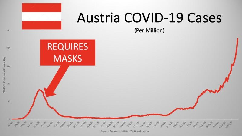 Масочный режим в Австрии