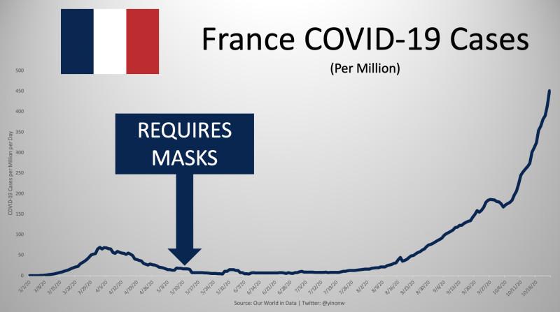 Масочный режим во Франции