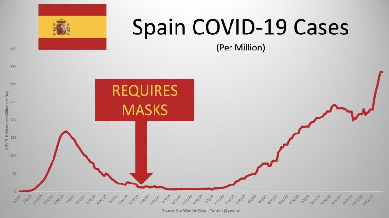 Масочный режим в Испании