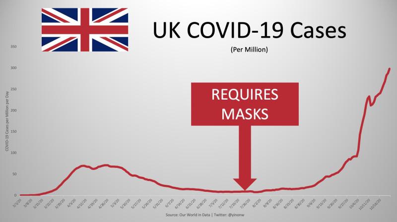 Масочный режим в Великобритании