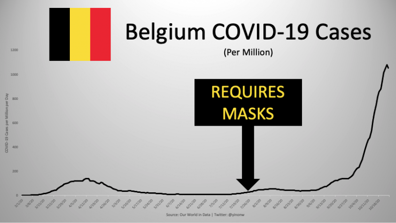 Масочный режим в Бельгии