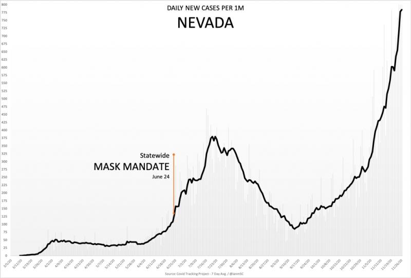 Масочный режим в Неваде