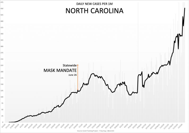 Масочный режим в Северной Каролине