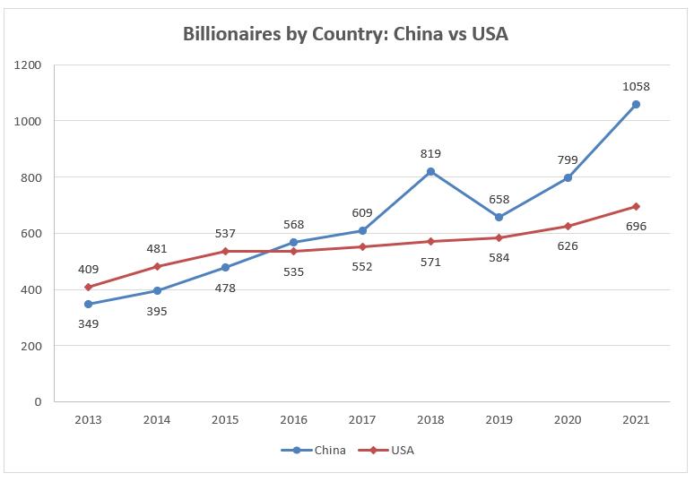 Китайских миллиардеров всё больше, жизнь китайских бедняков всё веселее.