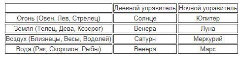 таблица триплицитетов