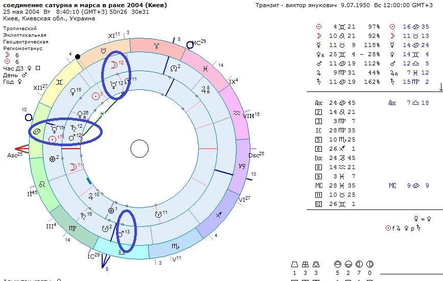 Транзитный сатурн в соединении с натальным сатурном