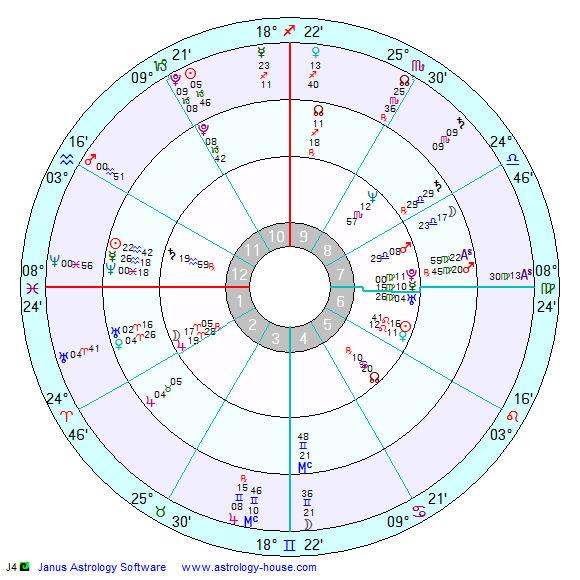 Retrograde Saturn In 7th House Mercury Retrograde 7th