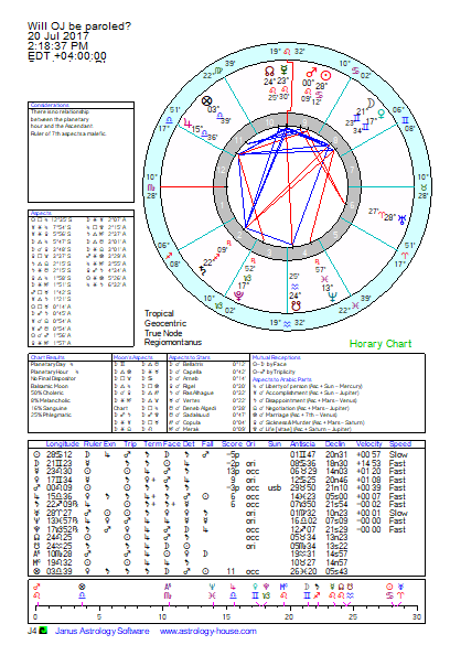 Keen Saturn Astrology Readings William Lilly Horary Astrology Of