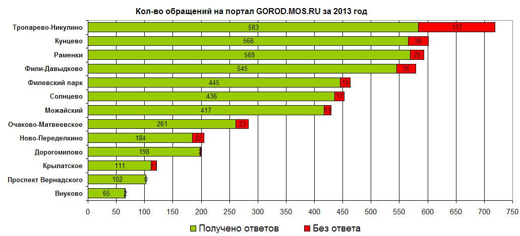 2013-06-06_график