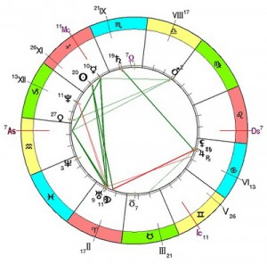 гороскоп астроликбез