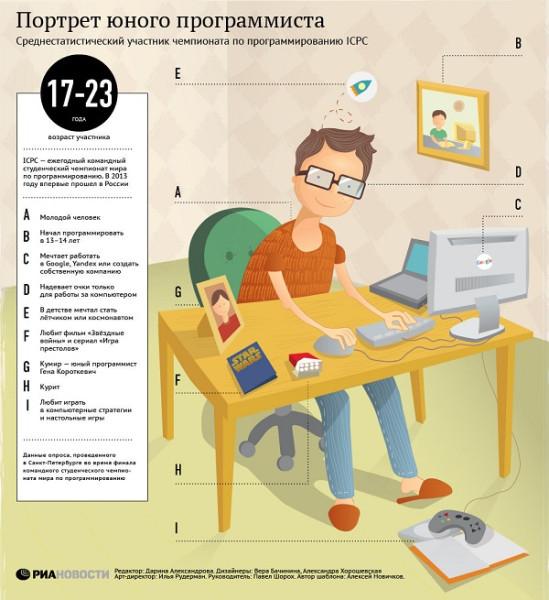 Показательная инфографика от Риановости «Портрет юного программиста»