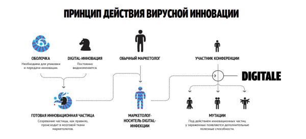 Картинка с сайта digitaleconf.ru/reverse