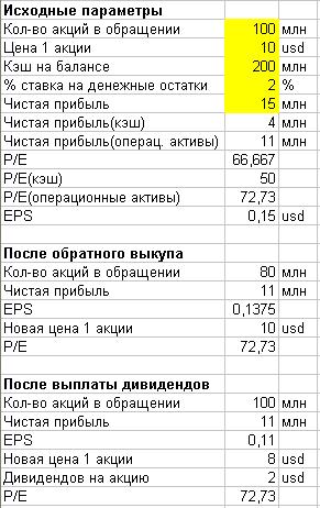 Влияние байбеков и дивидендов на цену акций
