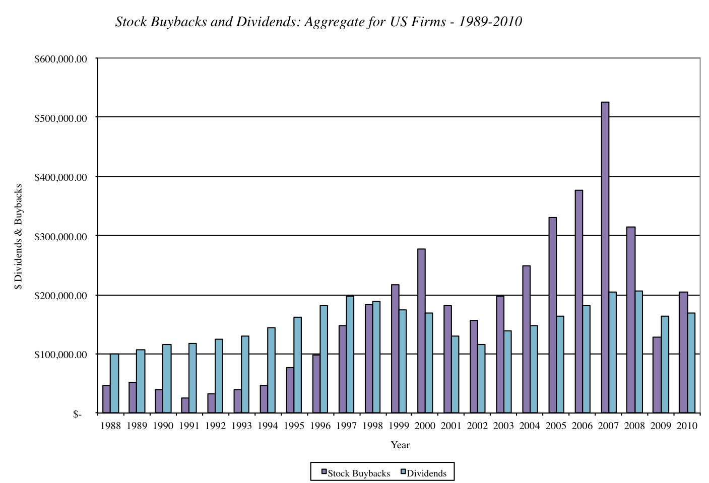 S&P500 Dividend & Buyback 1988-2010