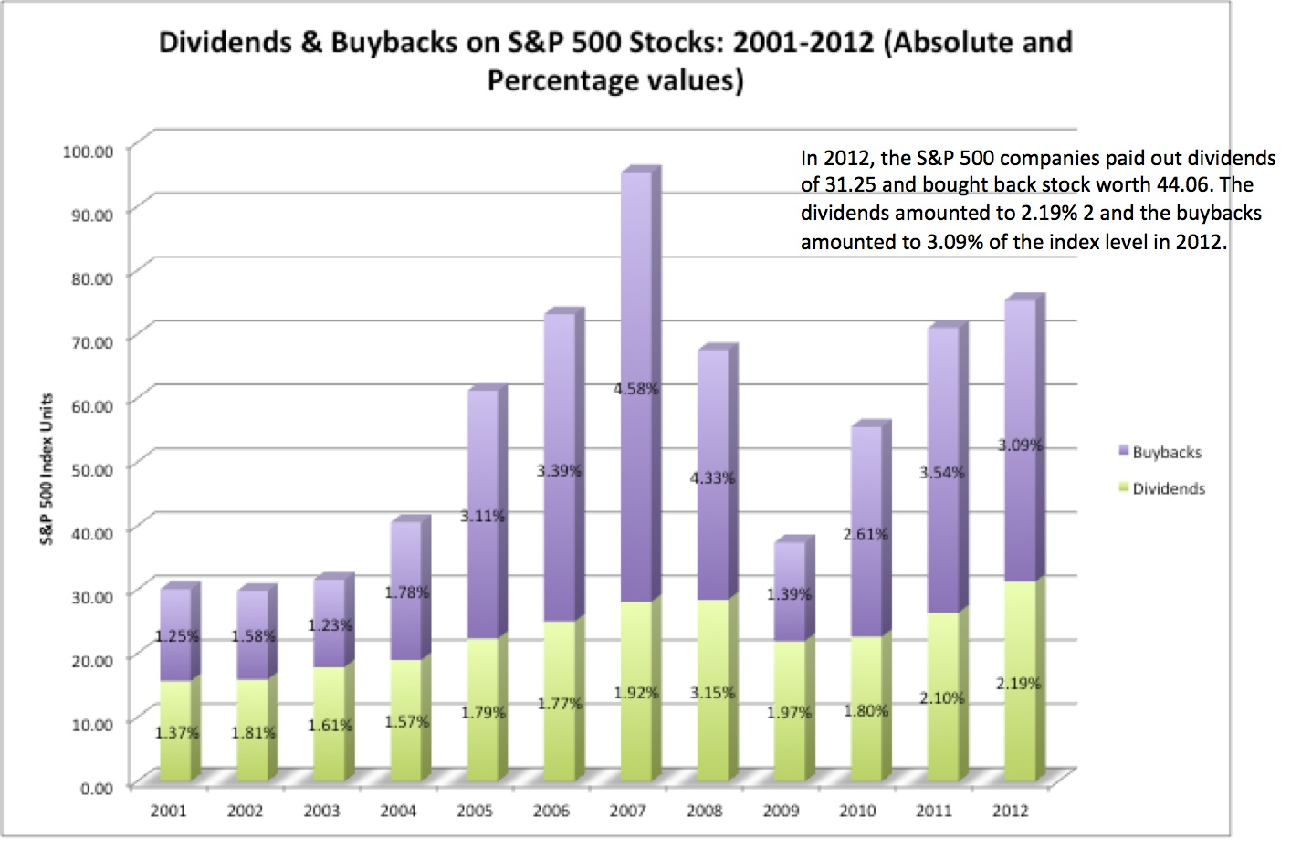 S&P500 Dividend & Buyback 2001-2012