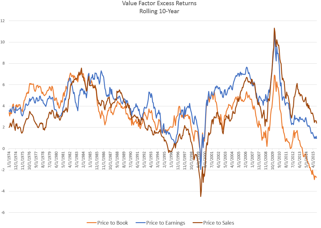 Value Factor 10-year excess return