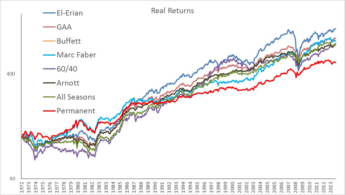 Asset Class Returns, 1973-2013