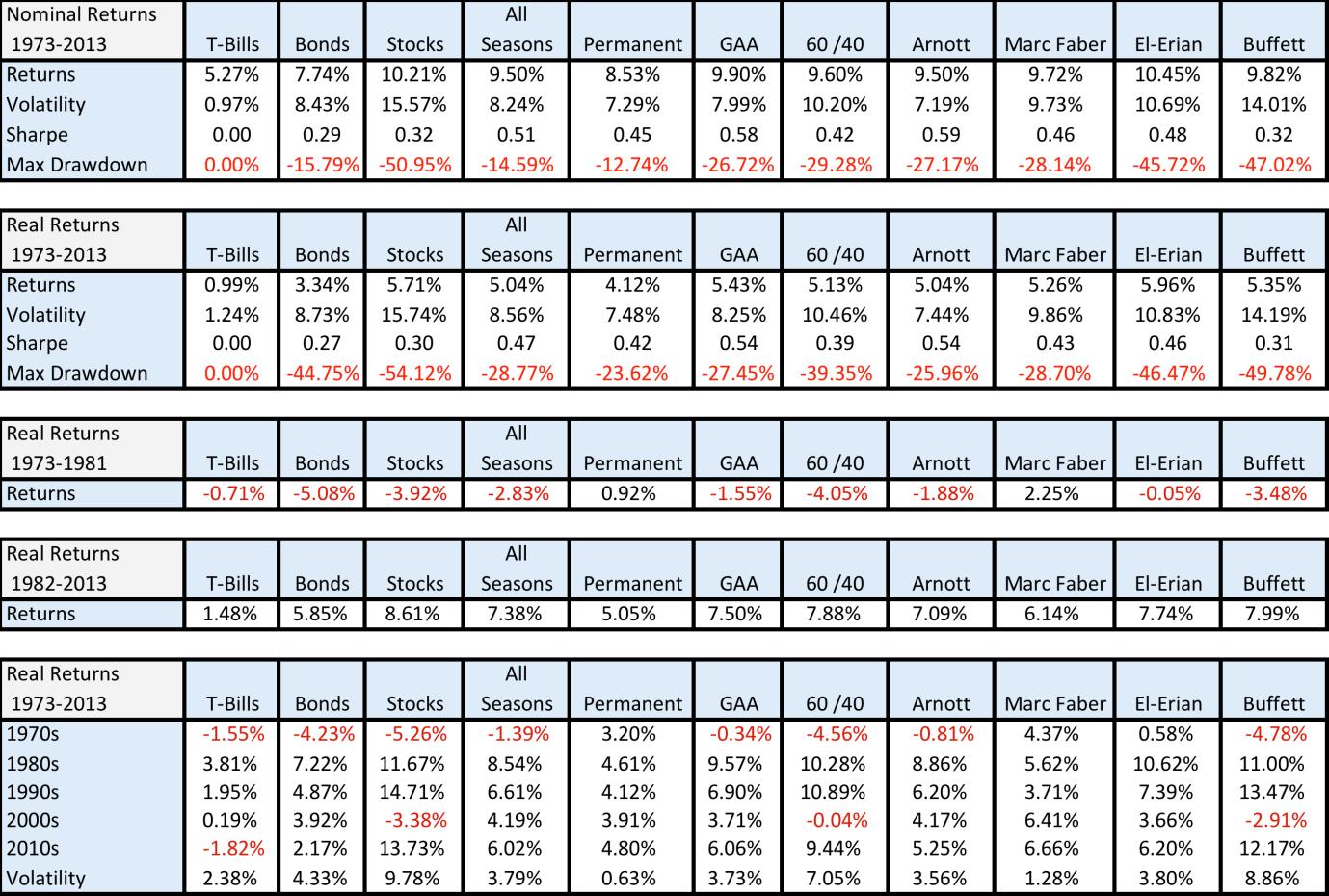 Asset Class Statistics, 1973-2013