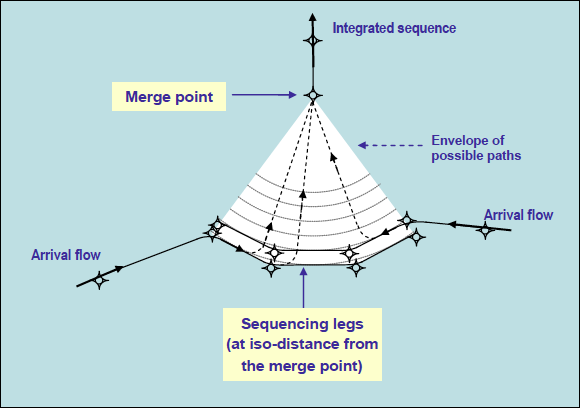 point-merge-system