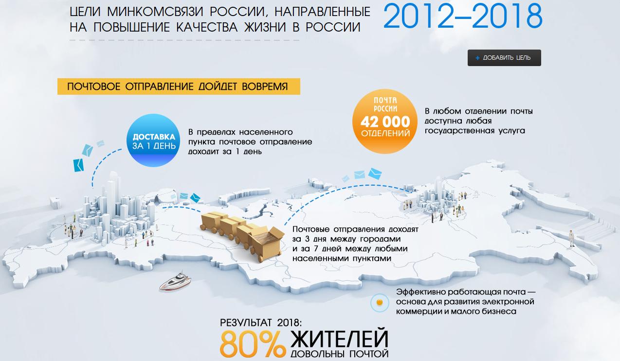 Обсуждение целей Минкомсвязи России 2012—2018_Почта России