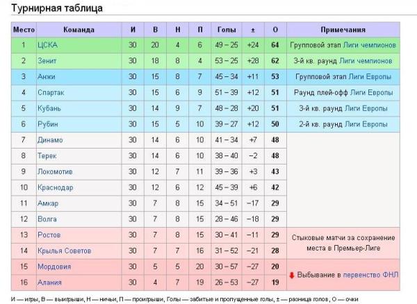 таблица россии по футболу 2012 2013: