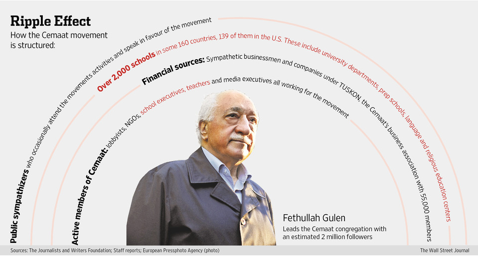fethullah-gulen-movement-structure