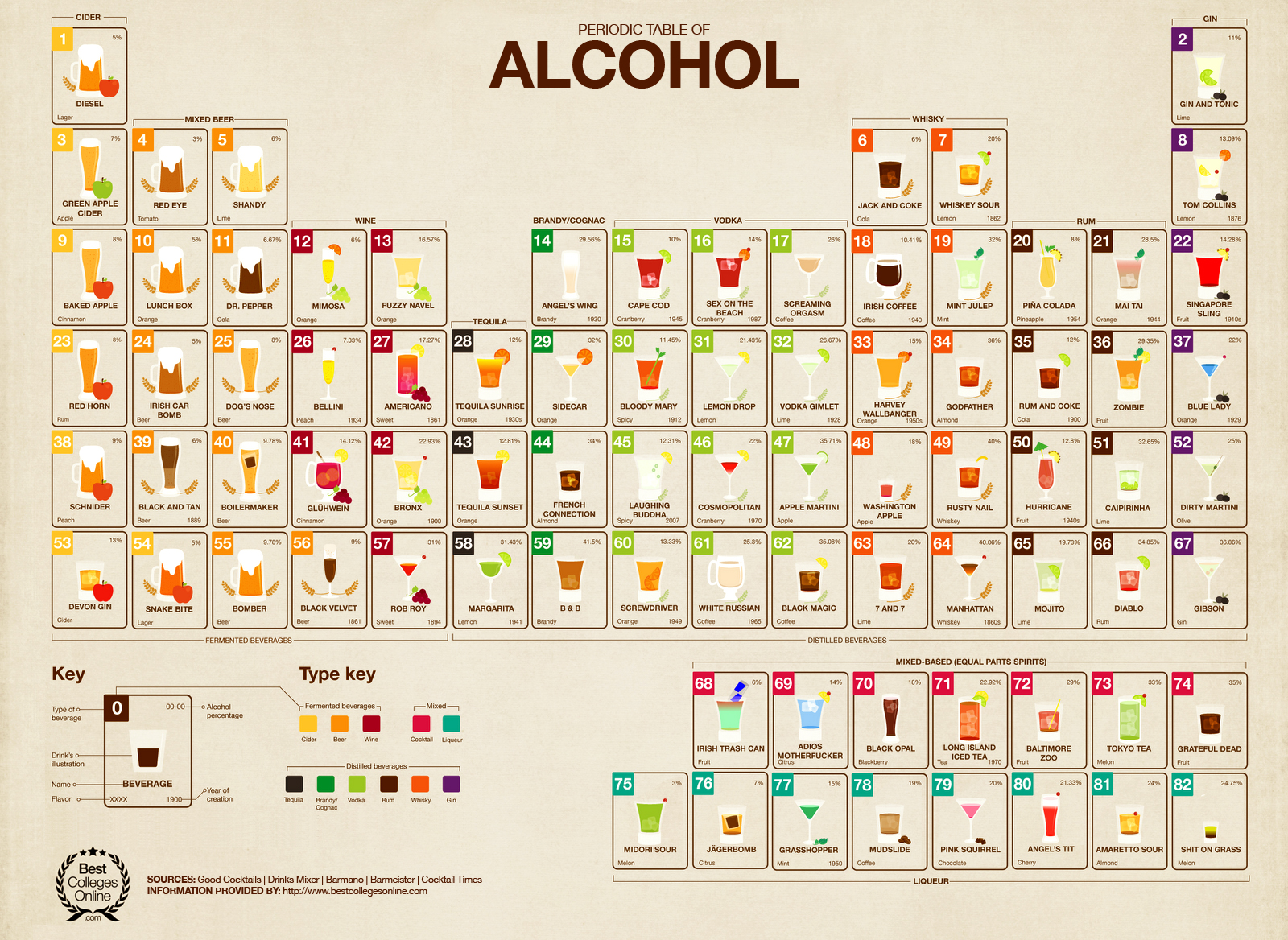 3016436-slide-periodic-table-of-alcohol