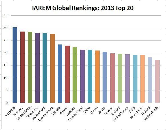 IAREMGlobalRankingGraph