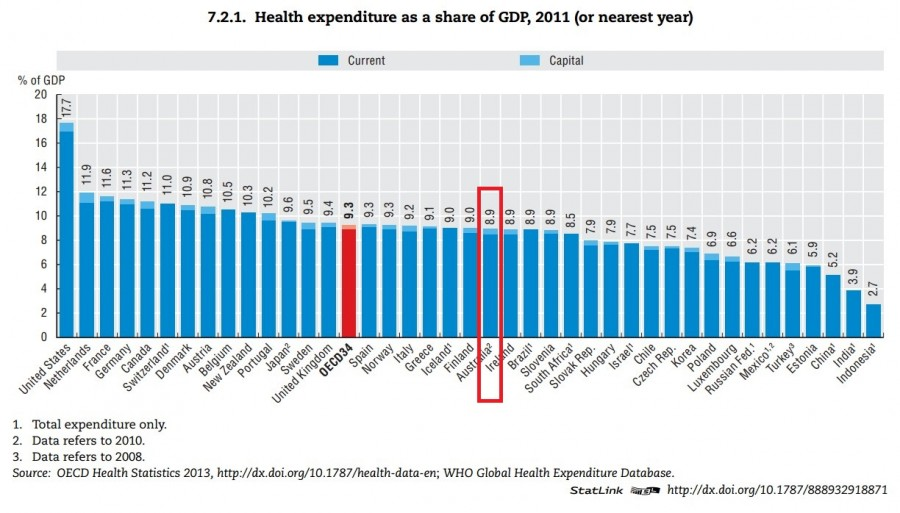 healthcare per gdp