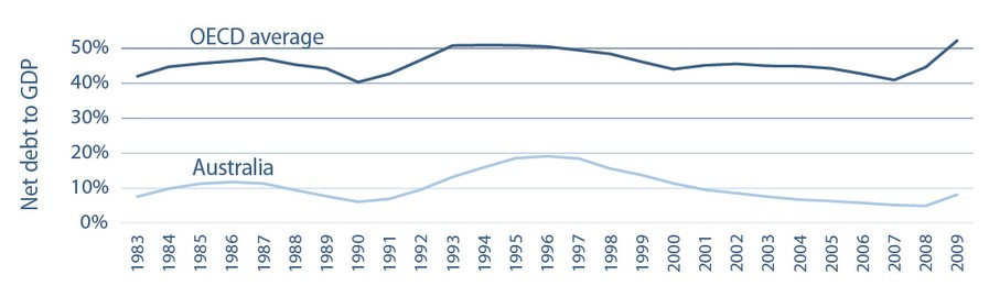 debt australia vs oecd