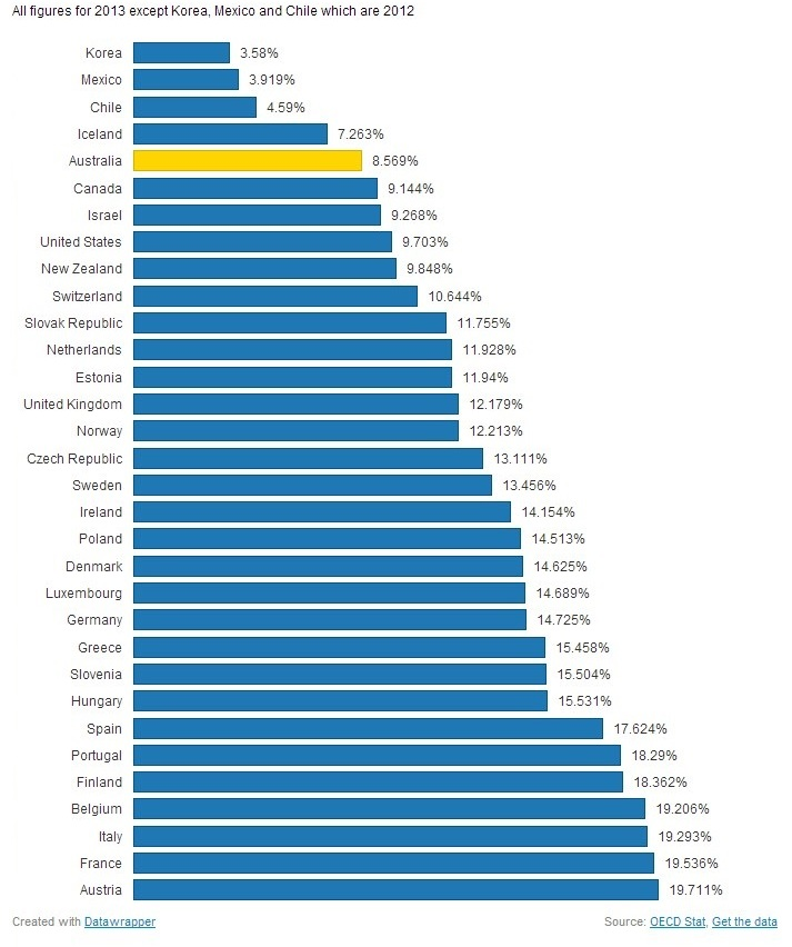 benefits payment percent of GDP ed
