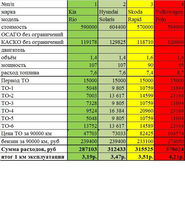 Таблица сравнения стоимости владения.jpg