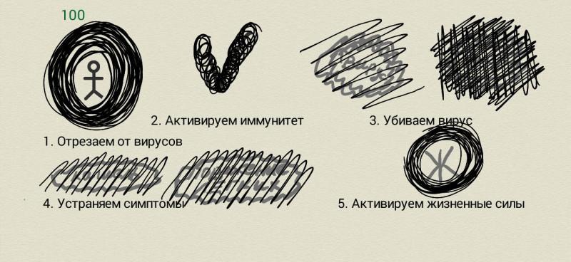 """Схема работы методом """"трансперсональный рисунок"""""""