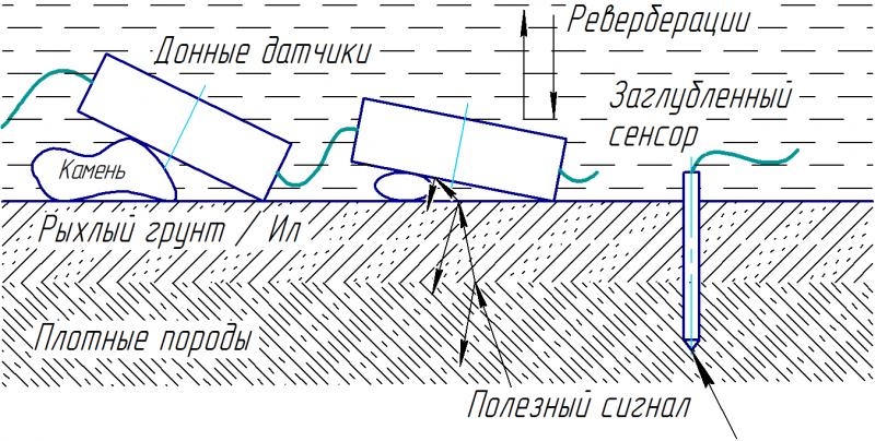 Схема приёма глубинных откликов отраженного акустического сигнала от геологических аномалий в зависимости от расположения сенсоров на дне и инициирующих импульсов - гидроударов либо заглубленных донных генераторов.