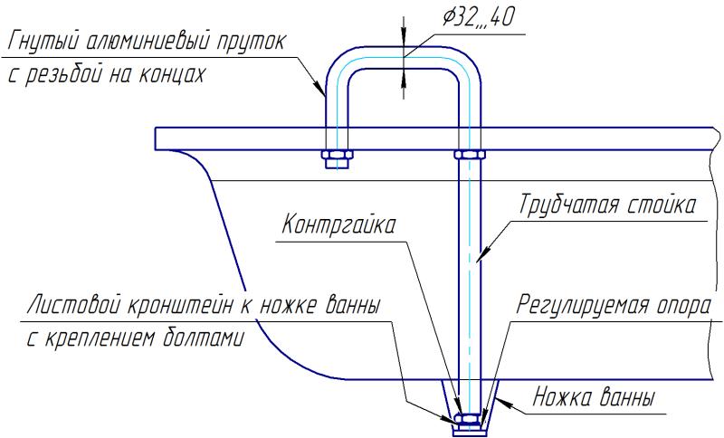 Схема размещения поручня-опоры на ванне для пожилых людей