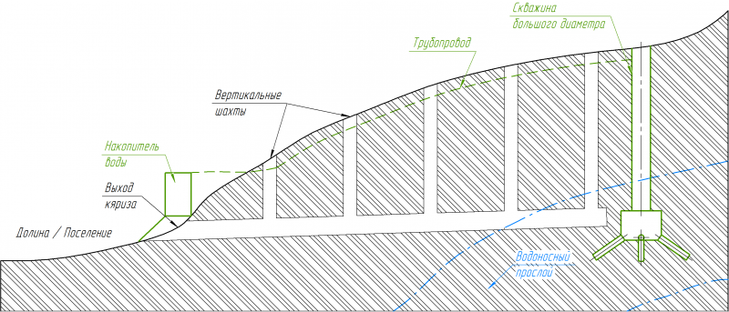 Схема строительства кяриза и заменяющей его скважины с трубопроводом