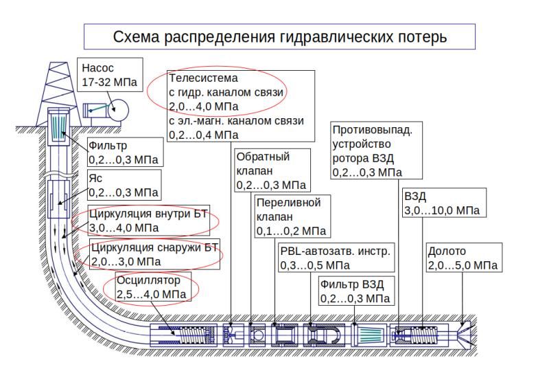 Схема горизонтальной скважины с полным набором устройств в КНБК (и их примерном гидравлическом сопротивлении) — из презентации о новых способах бурения
