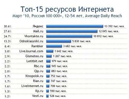 Рейтинги Мировых Сайтов Знакомств