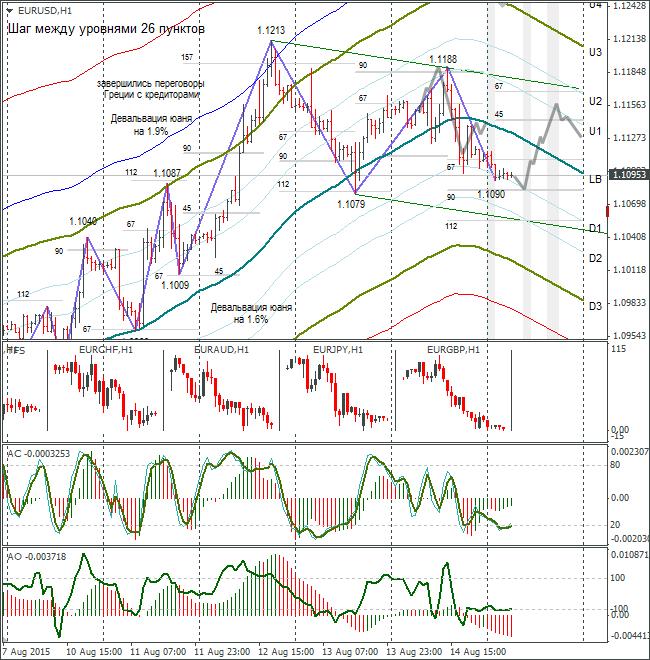 Часовой график евро/доллар