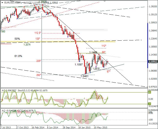 Недельный график евро/доллар