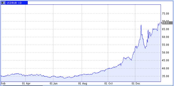 Обвал рубля продолжается: доллар достиг 69,01 руб., евро уже 77,94 руб. - Цензор.НЕТ 3596