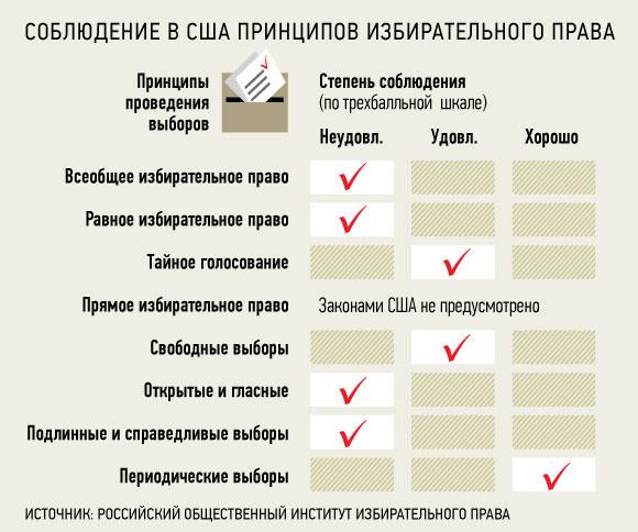 права (РОИИП), Российский